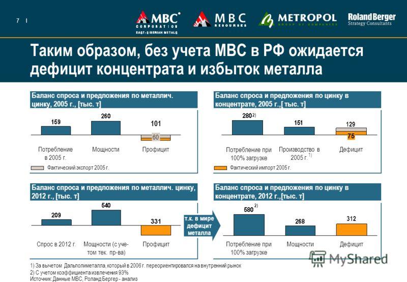 7I Таким образом, без учета МВС в РФ ожидается дефицит концентрата и избыток металла Баланс спроса и предложения по металлич. цинку, 2005 г., [тыс. т] Баланс спроса и предложения по цинку в концентрате, 2005 г.,[ тыс. т] Баланс спроса и предложения п