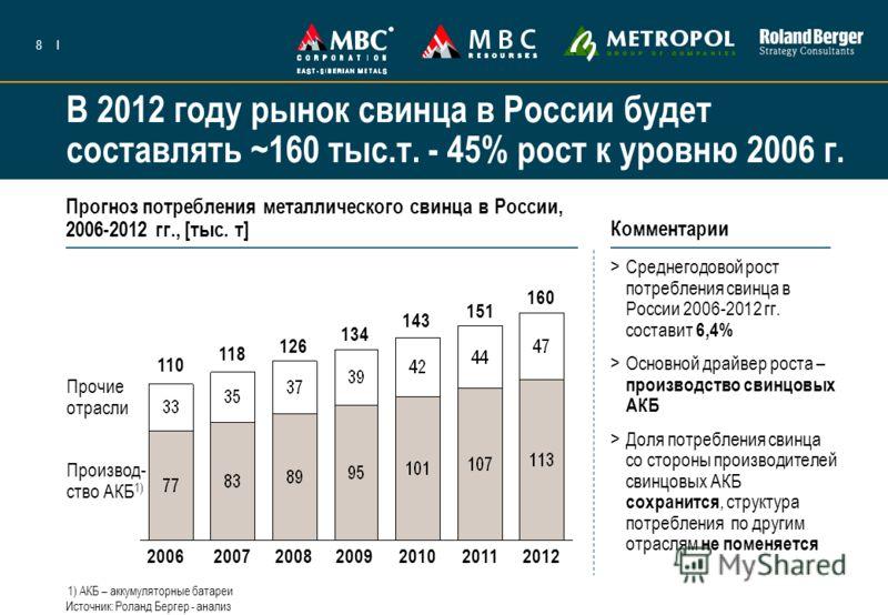 8I Прогноз потребления металлического свинца в России, 2006-2012 гг., [тыс. т] >Среднегодовой рост потребления свинца в России 2006-2012 гг. составит 6,4% >Основной драйвер роста – производство свинцовых АКБ >Доля потребления свинца со стороны произв