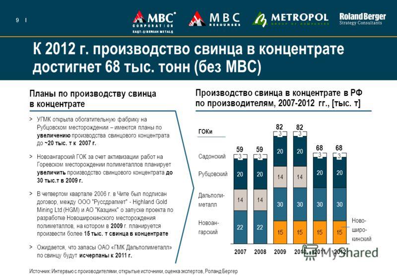 9I К 2012 г. производство свинца в концентрате достигнет 68 тыс. тонн (без МВС) Планы по производству свинца в концентрате Производство свинца в концентрате в РФ по производителям, 2007-2012 гг., [тыс. т] 3 20 22 2007 3 20 22 2008 3 20 30 2009 3 20 3