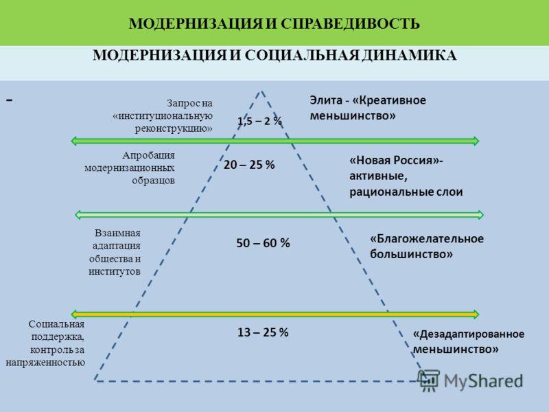 МОДЕРНИЗАЦИЯ И СПРАВЕДИВОСТЬ - МОДЕРНИЗАЦИЯ И СОЦИАЛЬНАЯ ДИНАМИКА 1,5 – 2 % 20 – 25 % 13 – 25 % 50 – 60 % Элита - «Креативное меньшинство» «Новая Россия»- активные, рациональные слои «Благожелательное большинство» « Дезадаптированное меньшинство» Вза