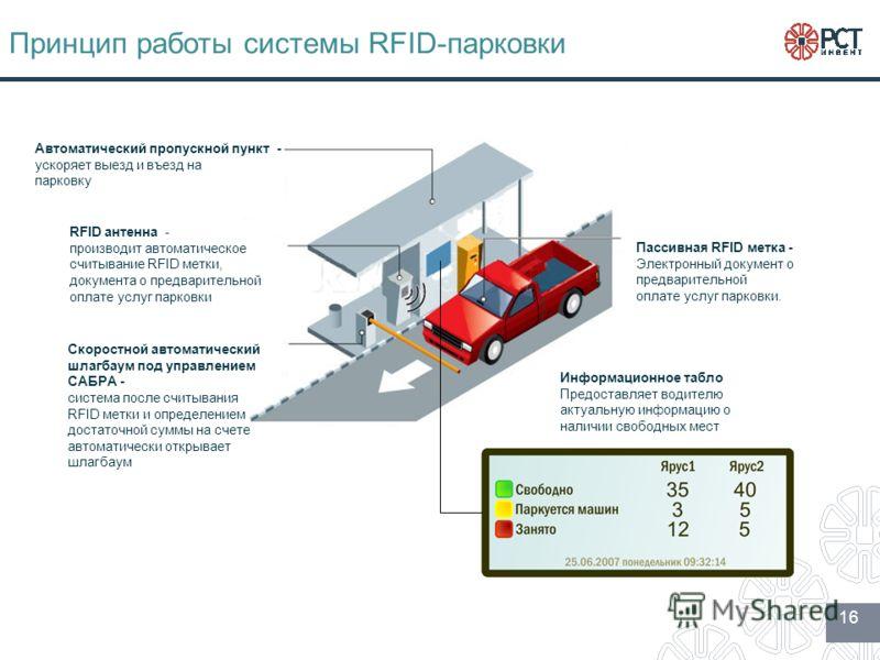 Принцип работы системы RFID-парковки Автоматический пропускной пункт - ускоряет выезд и въезд на парковку RFID антенна - производит автоматическое считывание RFID метки, документа о предварительной оплате услуг парковки Скоростной автоматический шлаг