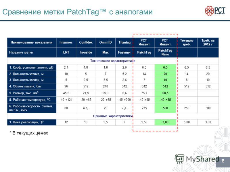 Сравнение метки PatchTag с аналогами Наименование показателяIntermecConfidexOmni-IDTitantag РСТ- Инвент Текущие треб. Треб. на 2012 г Название меткиLRTIronsideMaxFastenerPatchTag PatchTag Nano Технические характеристики 1. Коэф. усиления антенн, дБ2,