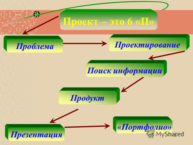 15 Проект – это 6 «П» Проблема Проектирование Поиск информации Продукт Презентация «Портфолио»