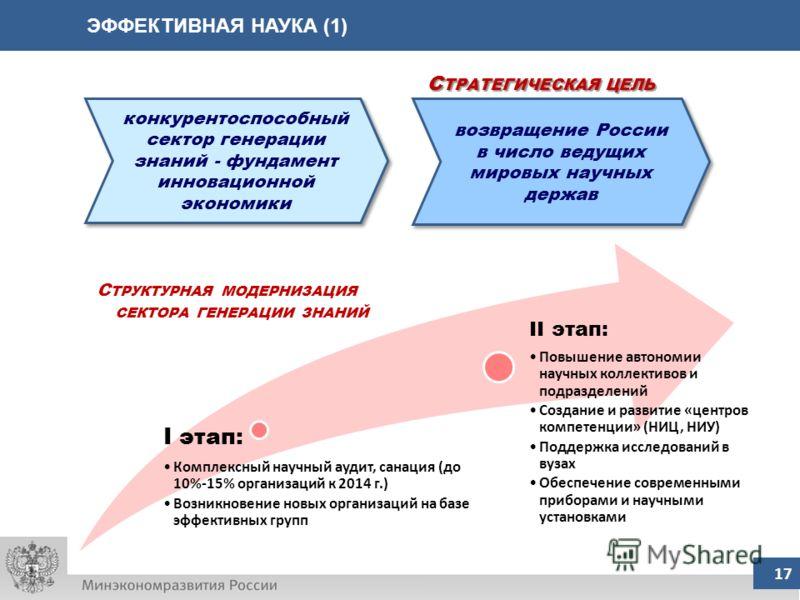 ЭФФЕКТИВНАЯ НАУКА (1) 17 конкурентоспособный сектор генерации знаний - фундамент инновационной экономики возвращение России в число ведущих мировых научных держав С ТРАТЕГИЧЕСКАЯ ЦЕЛЬ С ТРУКТУРНАЯ МОДЕРНИЗАЦИЯ СЕКТОРА ГЕНЕРАЦИИ ЗНАНИЙ I этап: Комплек