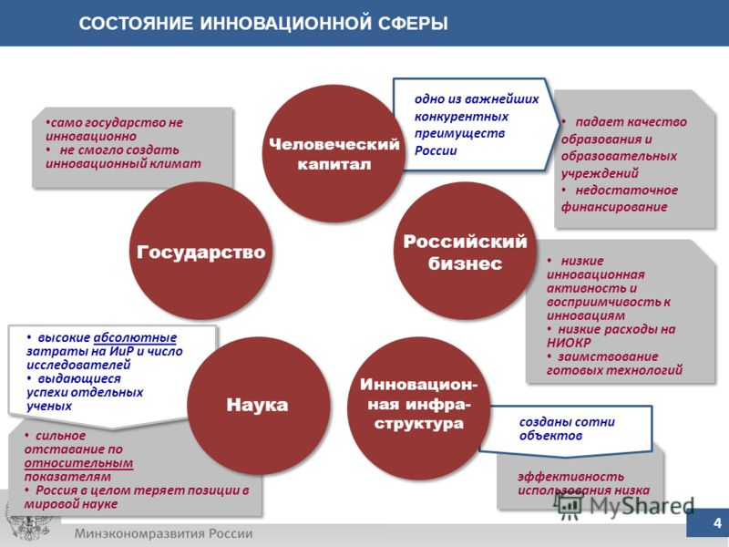 падает качество образования и образовательных учреждений недостаточное финансирование падает качество образования и образовательных учреждений недостаточное финансирование одно из важнейших конкурентных преимуществ России одно из важнейших конкурентн