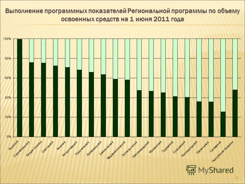 13 Выполнение программных показателей Региональной программы по численности участников на 1 июня 2011 года