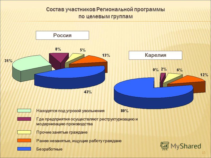 14 Выполнение программных показателей Региональной программы по объему освоенных средств на 1 июня 2011 года