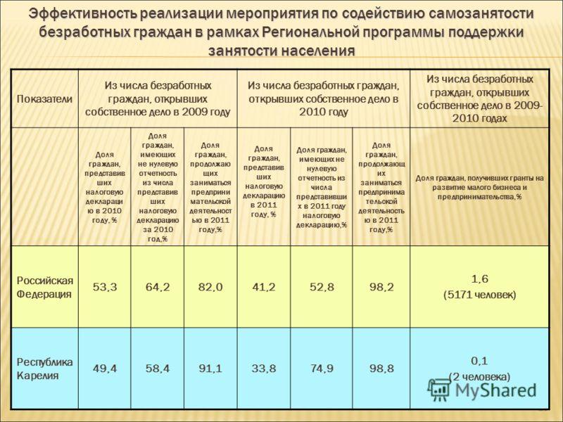 18 Уровень официально регистрируемой безработицы по Карелии в разрезе городов и районов на 1 января и 1 июня 2011 гг. (в % к ЭАН)