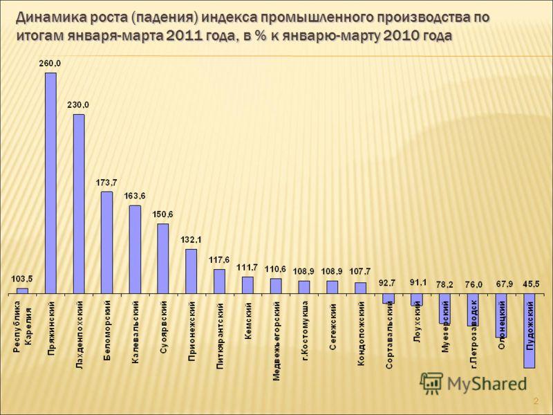 1 Социально-экономические особенности Республики Карелия Низкая плотность населения – 3,6 человека на км 2 (в Российской Федерации – 8,4 человека на км 2 ) Низкий коэффициент рождаемости – 11,2 на 1000 населения (в Российской Федерации – 12,0 на 1000