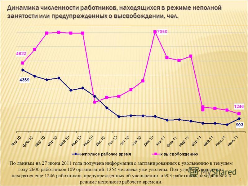 3 Динамика уровня регистрируемой безработицы, в % к ЭАН
