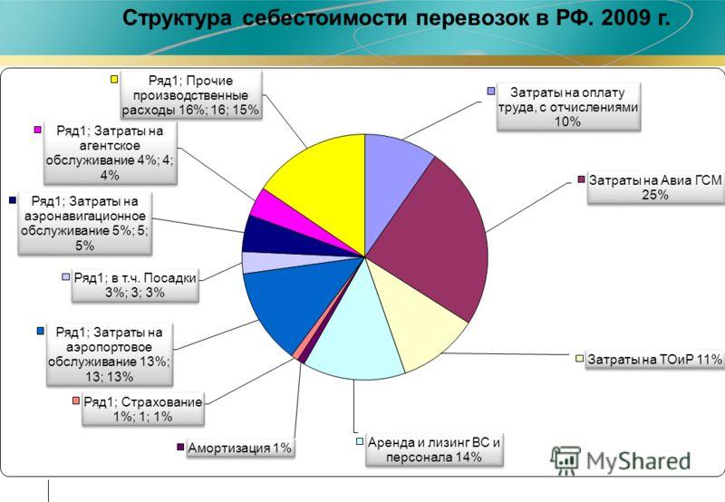 Структура себестоимости перевозок в РФ. 2009 г.