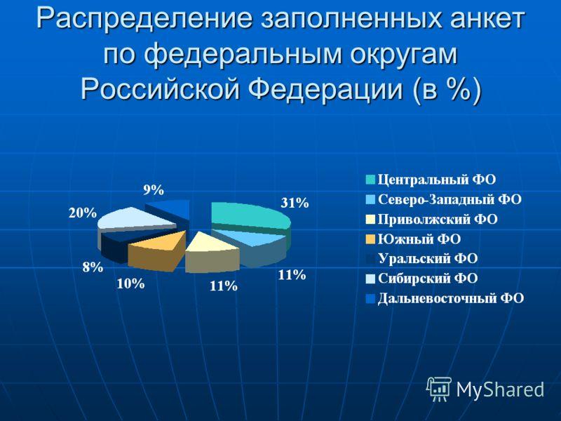 Распределение заполненных анкет по федеральным округам Российской Федерации (в %)