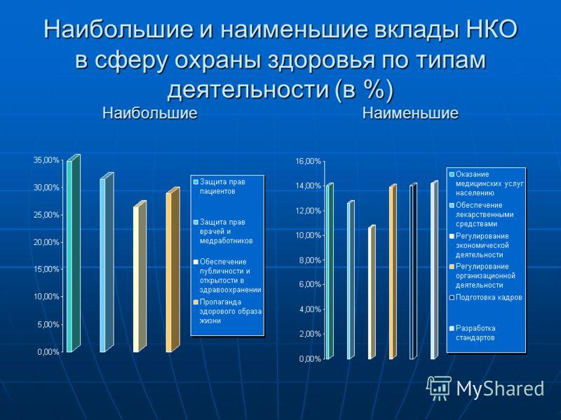 Наибольшие и наименьшие вклады НКО в сферу охраны здоровья по типам деятельности (в %) Наибольшие Наименьшие