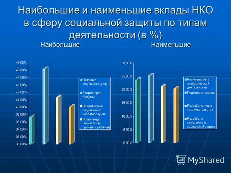 Наибольшие и наименьшие вклады НКО в сферу социальной защиты по типам деятельности (в %) Наибольшие Наименьшие