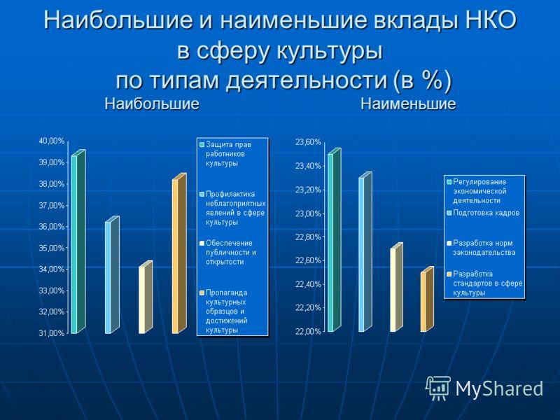 Наибольшие и наименьшие вклады НКО в сферу культуры по типам деятельности (в %) Наибольшие Наименьшие