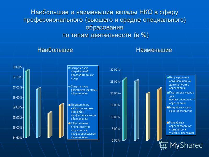 Наибольшие и наименьшие вклады НКО в сферу профессионального (высшего и средне специального) образования по типам деятельности (в %) Наибольшие Наименьшие