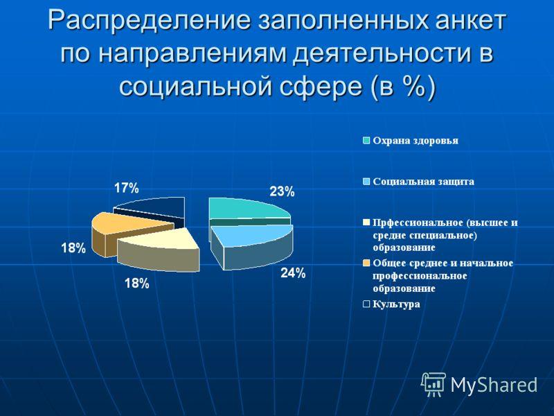 Распределение заполненных анкет по направлениям деятельности в социальной сфере (в %)