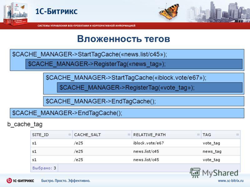 Вложенность тегов $CACHE_MANAGER->StartTagCache(«news.list/c45»); $CACHE_MANAGER->RegisterTag(«news_tag»); $CACHE_MANAGER->EndTagCache(); $CACHE_MANAGER->StartTagCache(«iblock.vote/e67»); $CACHE_MANAGER->RegisterTag(«vote_tag»); $CACHE_MANAGER->EndTa