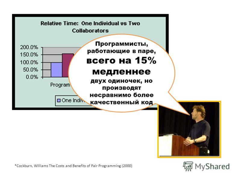 *Cockburn, Williams The Costs and Benefits of Pair Programming (2000) Программисты, работающие в паре, всего на 15% медленнее двух одиночек, но производят несравнимо более качественный код