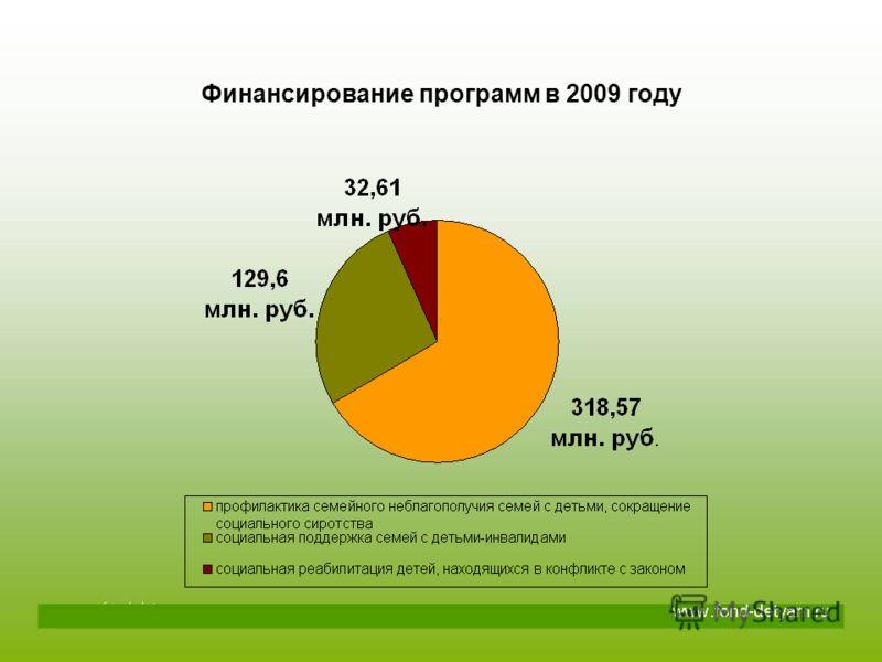 Финансирование программ в 2009 году