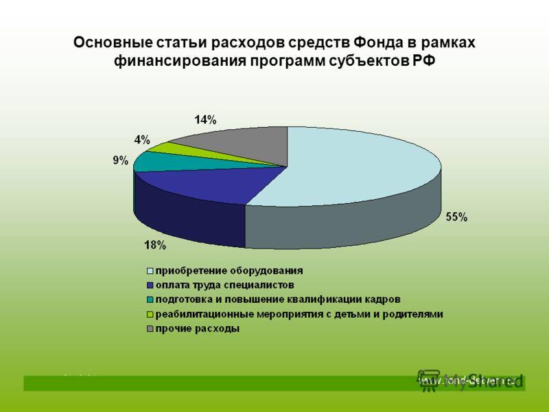Основные статьи расходов средств Фонда в рамках финансирования программ субъектов РФ