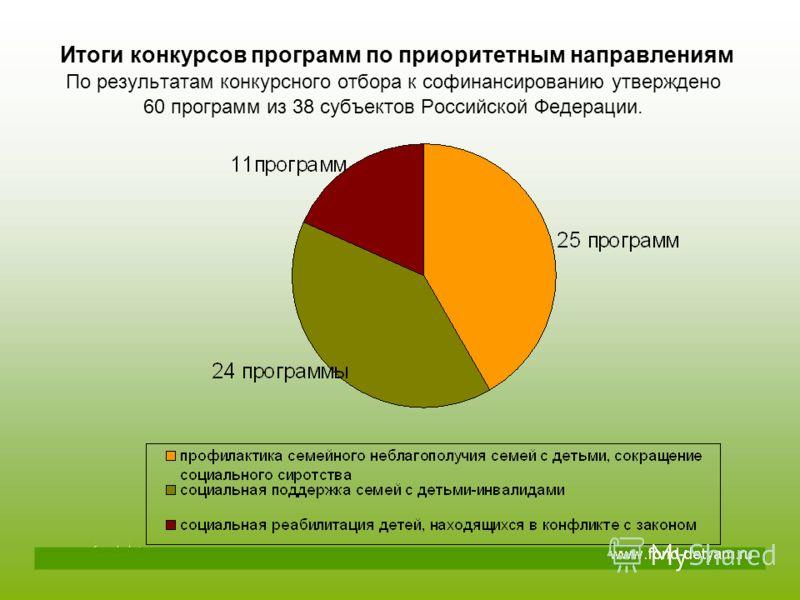 Итоги конкурсов программ по приоритетным направлениям По результатам конкурсного отбора к софинансированию утверждено 60 программ из 38 субъектов Российской Федерации.