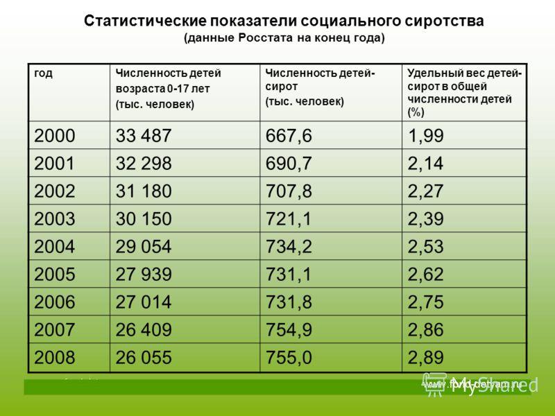 Статистические показатели социального сиротства (данные Росстата на конец года) годЧисленность детей возраста 0-17 лет (тыс. человек) Численность детей- сирот (тыс. человек) Удельный вес детей- сирот в общей численности детей (%) 200033 487667,61,99