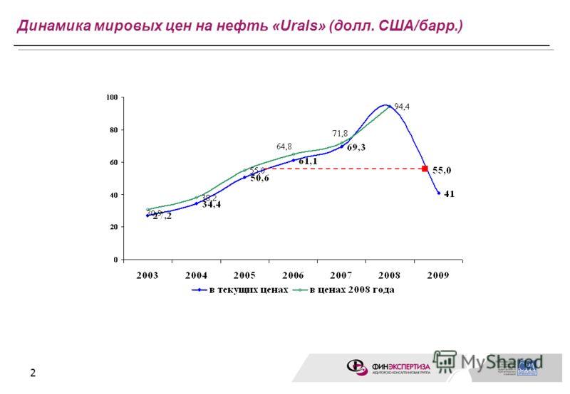 2 Динамика мировых цен на нефть «Urals» (долл. США/барр.)