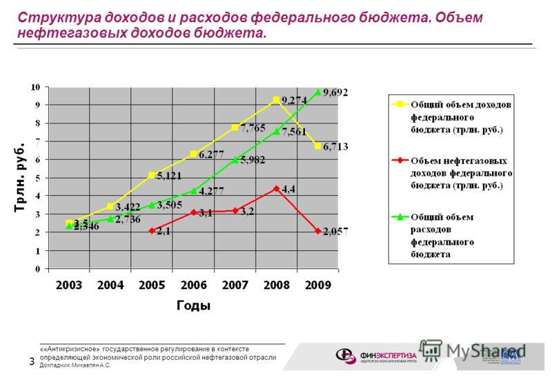 3 Структура доходов и расходов федерального бюджета. Объем нефтегазовых доходов бюджета. ____________________________________________________ ««Антикризисное» государственное регулирование в контексте определяющей экономической роли российской нефтег