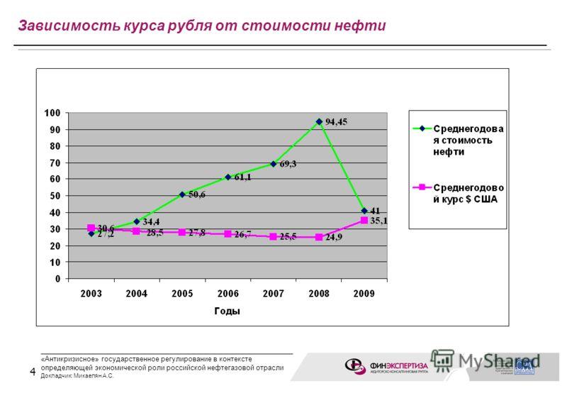 4 Зависимость курса рубля от стоимости нефти ____________________________________________________ «Антикризисное» государственное регулирование в контексте определяющей экономической роли российской нефтегазовой отрасли Докладчик: Микаелян А.С.