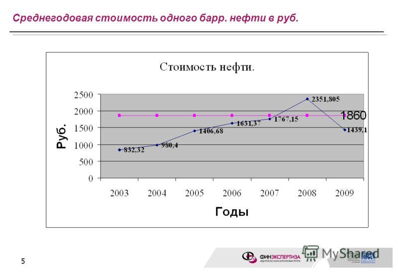 5 Среднегодовая стоимость одного барр. нефти в руб.