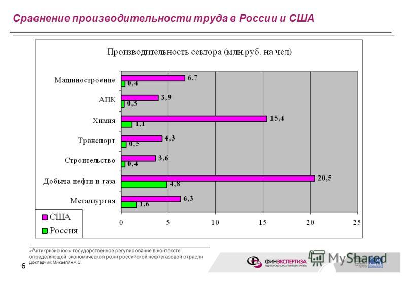 6 Сравнение производительности труда в России и США ____________________________________________________ «Антикризисное» государственное регулирование в контексте определяющей экономической роли российской нефтегазовой отрасли Докладчик: Микаелян А.С