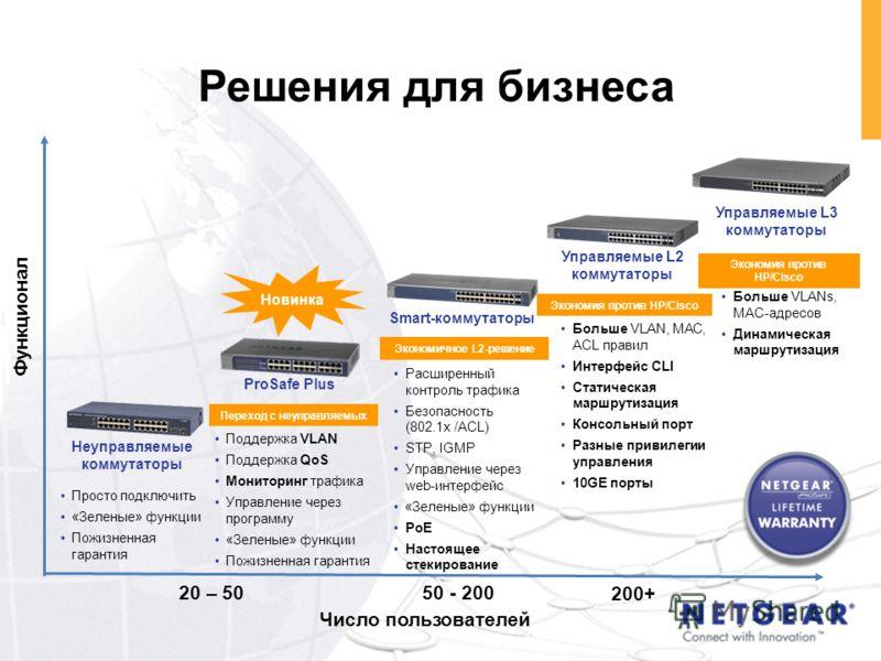 Решения для бизнеса 20 – 5050 - 200 200+ Функционал Экономия против HP/Cisco Экономичное L2-решение Число пользователей Переход с неуправляемых Новинка Неуправляемые коммутаторы Smart-коммутаторы Управляемые L2 коммутаторы Управляемые L3 коммутаторы