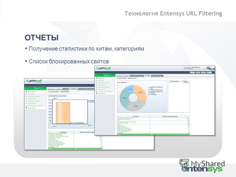 ОТЧЕТЫ Получение статистики по хитам, категориям Списки блокированных сайтов Технология Entensys URL Filtering