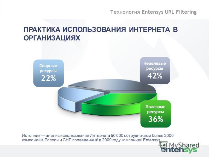 ПРАКТИКА ИСПОЛЬЗОВАНИЯ ИНТЕРНЕТА В ОРГАНИЗАЦИЯХ Нецелевые ресурсы 42% Полезные ресурсы 36% Спорные ресурсы 22% Источник анализ использования Интернета 50 000 сотрудниками более 3000 компаний в России и СНГ, проведенный в 2009 году компанией Entensys.
