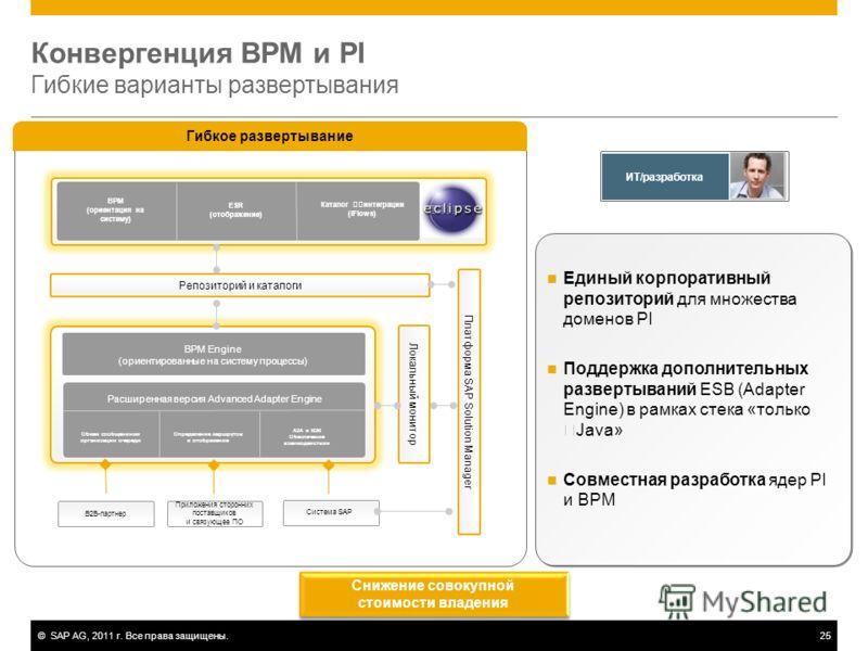 ©SAP AG, 2011 г. Все права защищены.25 Конвергенция BPM и PI Гибкие варианты развертывания Единый корпоративный репозиторий для множества доменов PI Поддержка дополнительных развертываний ESB (Adapter Engine) в рамках стека «только Java» Совместная р