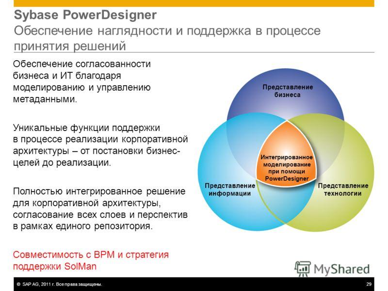 ©SAP AG, 2011 г. Все права защищены.29 Sybase PowerDesigner Обеспечение наглядности и поддержка в процессе принятия решений Обеспечение согласованности бизнеса и ИТ благодаря моделированию и управлению метаданными. Уникальные функции поддержки в проц