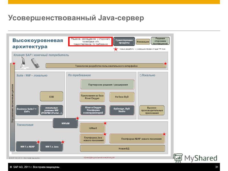 ©SAP AG, 2011 г. Все права защищены.31 Усовершенствованный Java-сервер ©SAP AG, 2010 г. Все права защищены. КОНФИДЕНЦИАЛЬНАЯ ИНФОРМАЦИЯ Локально Технология По требованию Высокоуровневая архитектура Существующие продукты Инновации Решения сторонних по