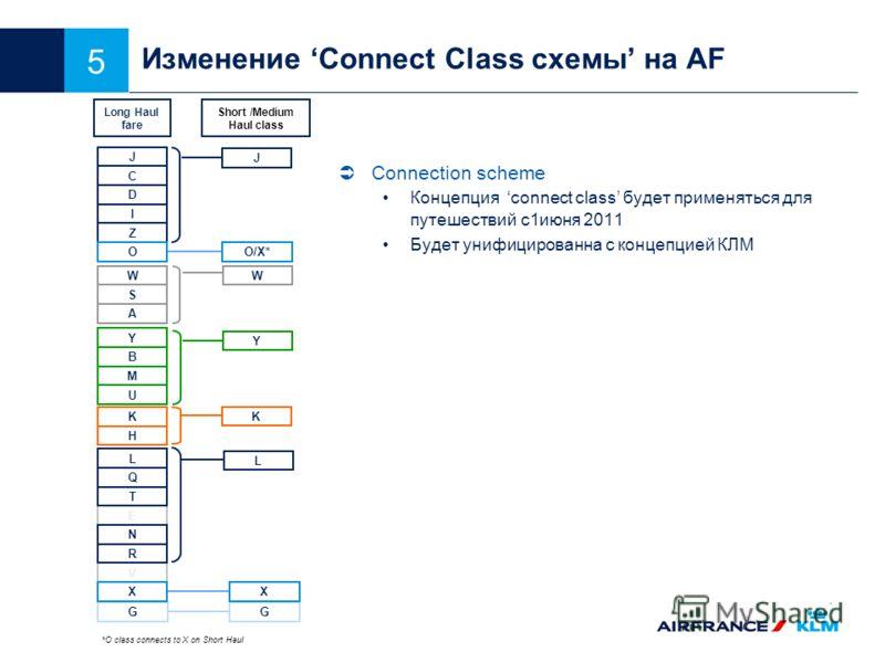 5 E Изменение Connect Class схемы на AF Connection scheme Концепция connect class будет применяться для путешествий с1июня 2011 Будет унифицированна с концепцией КЛМ J C I Z O Y B M K H L Q T N V G U R D J Y K L O/X* Long Haul fare Short /Medium Haul