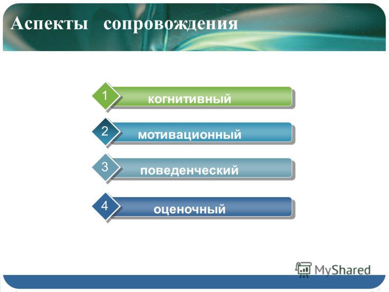 Аспекты сопровождения когнитивный 1 мотивационный 2 поведенческий 3 оценочный 4