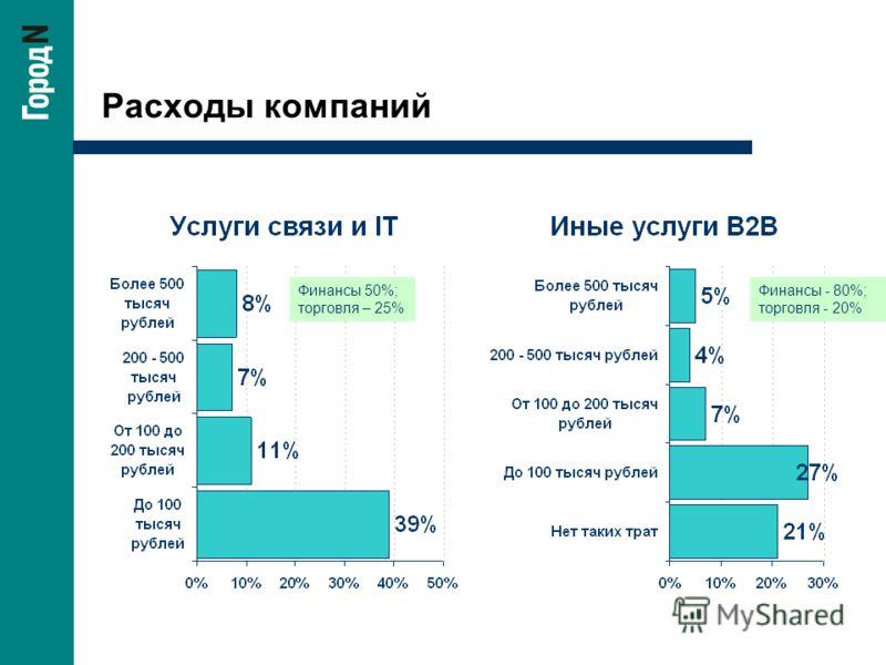 Расходы компаний Финансы 50%; торговля – 25% Финансы - 80%; торговля - 20%