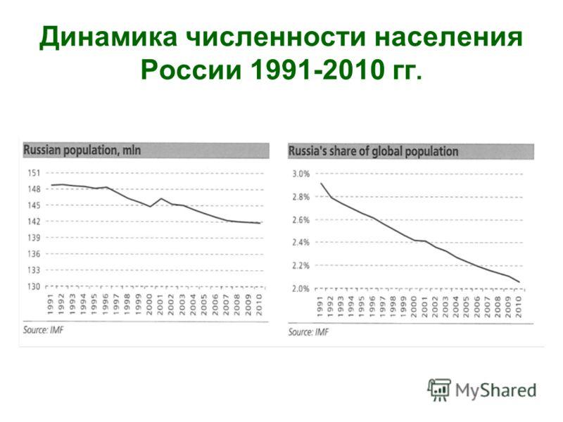 Динамика численности населения России 1991-2010 гг.