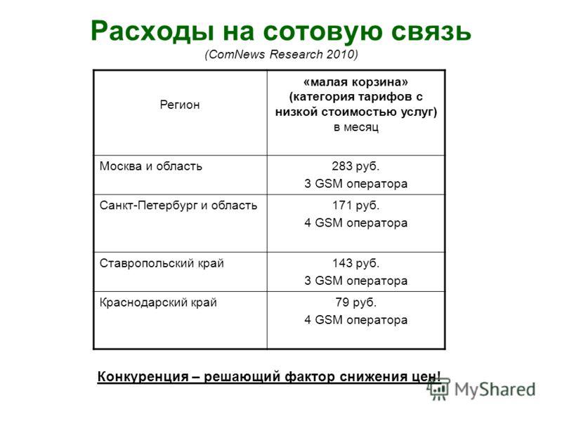 Расходы на сотовую связь (ComNews Research 2010) Регион «малая корзина» (категория тарифов с низкой стоимостью услуг) в месяц Москва и область283 руб. 3 GSM оператора Санкт-Петербург и область171 руб. 4 GSM оператора Ставропольский край143 руб. 3 GSM