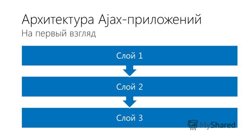 Архитектура Ajax-приложений Слой 3 Слой 2 Слой 1 На первый взгляд