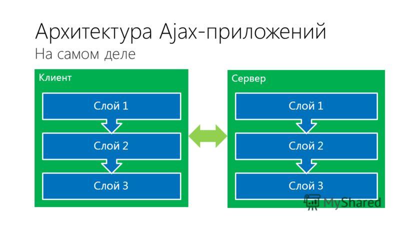 Сервер Клиент Архитектура Ajax-приложений На самом деле Слой 3 Слой 2 Слой 1 Слой 3 Слой 2 Слой 1