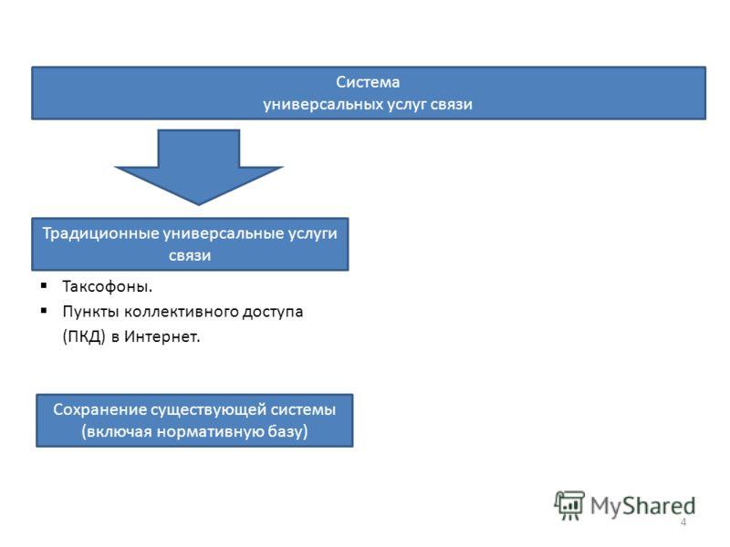 Система универсальных услуг связи Традиционные универсальные услуги связи Таксофоны. Пункты коллективного доступа (ПКД) в Интернет. Сохранение существующей системы (включая нормативную базу) 4