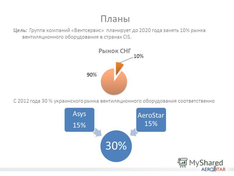 Планы Цель: Группа компаний «Вентсервис» планирует до 2020 года занять 10% рынка вентиляционного оборудования в странах CIS. С 2012 года 30 % украинского рынка вентиляционного оборудования соответственно 30% Asys 15% AeroStar 15%