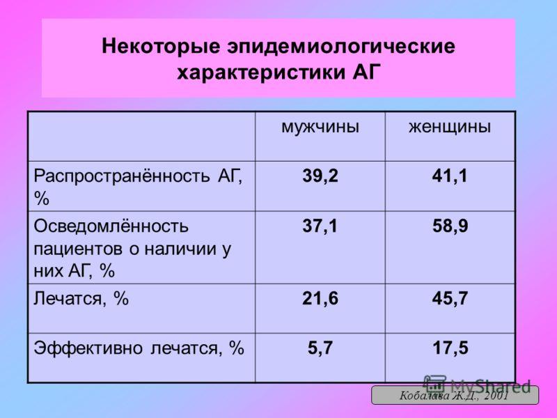 Некоторые эпидемиологические характеристики АГ мужчиныженщины Распространённость АГ, % 39,241,1 Осведомлённость пациентов о наличии у них АГ, % 37,158,9 Лечатся, %21,645,7 Эффективно лечатся, %5,717,5 Кобалава Ж.Д., 2001