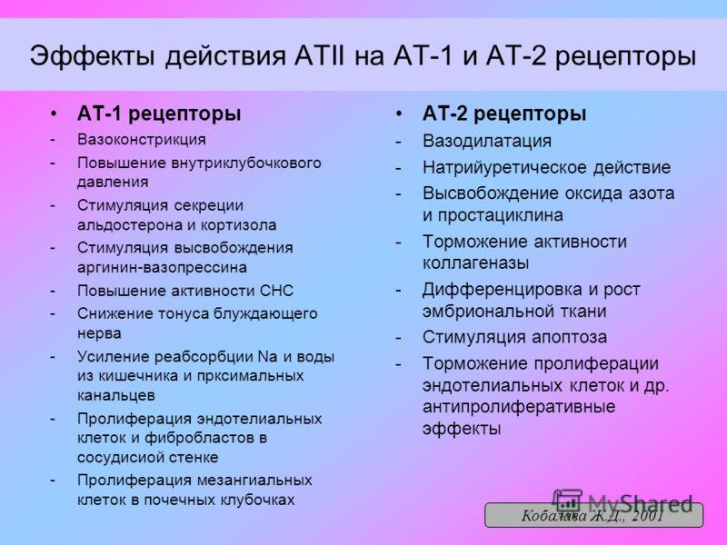Эффекты действия АТII на АТ-1 и АТ-2 рецепторы АТ-1 рецепторы -Вазоконстрикция -Повышение внутриклубочкового давления -Стимуляция секреции альдостерона и кортизола -Стимуляция высвобождения аргинин-вазопрессина -Повышение активности СНС -Снижение тон