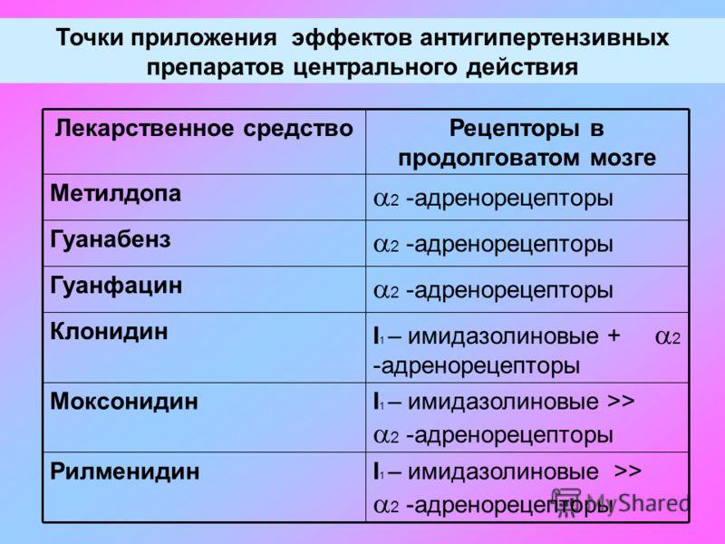 Точки приложения эффектов антигипертензивных препаратов центрального действия I 1 – имидазолиновые >> 2 -адренорецепторы Рилменидин I 1 – имидазолиновые >> 2 -адренорецепторы Моксонидин I 1 – имидазолиновые + 2 -адренорецепторы Клонидин 2 -адренореце